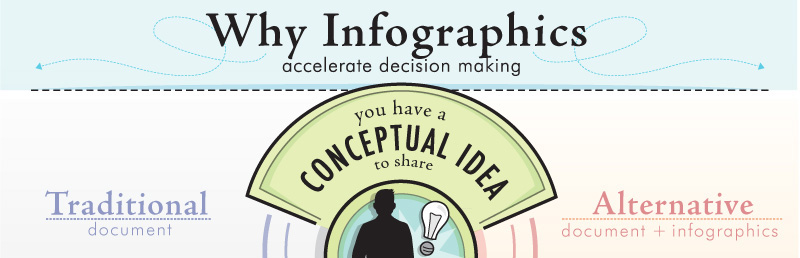 Convey Information with Visual Imact – Use an Infographic