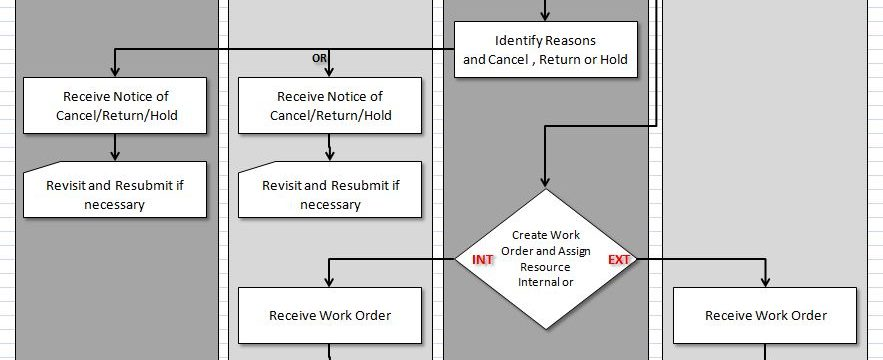 Use Swimlane Diagrams instead of Flow Charts - Success Fuel for ...